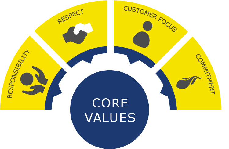 IllustrationCoreValues