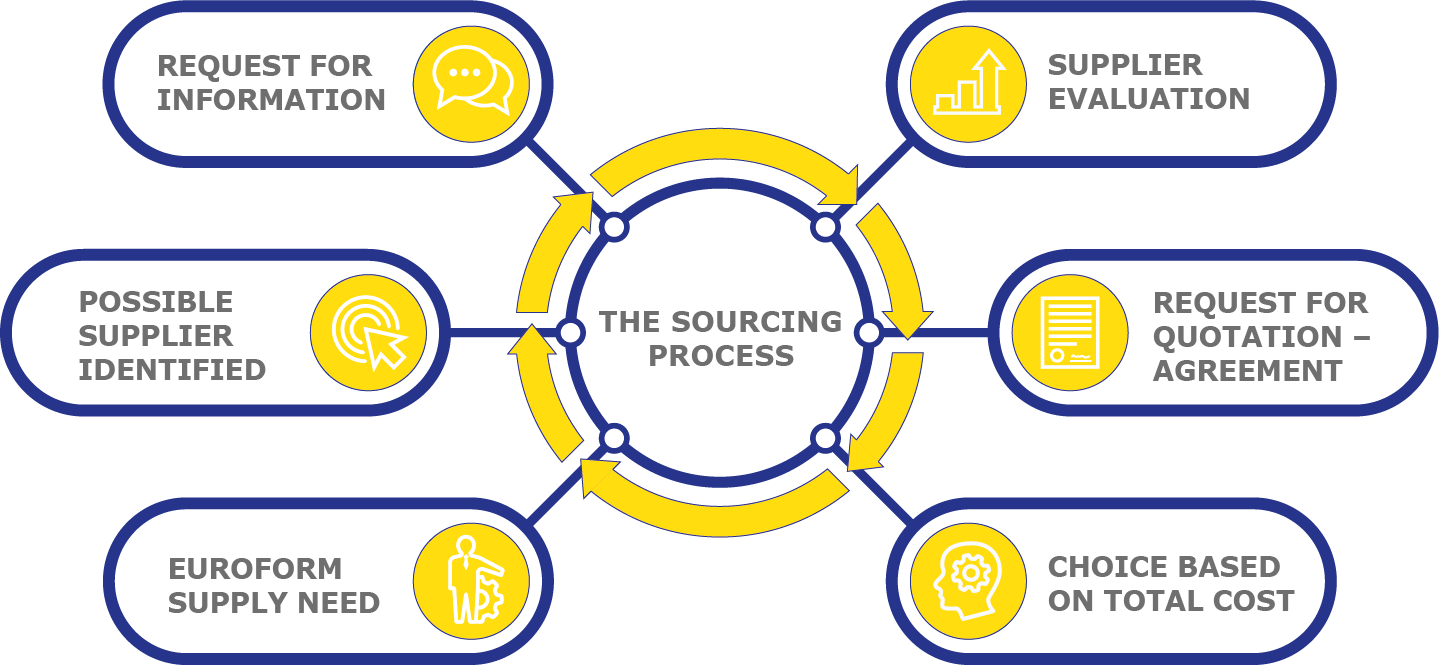 THE-SOURCING-PROCESS-WEB
